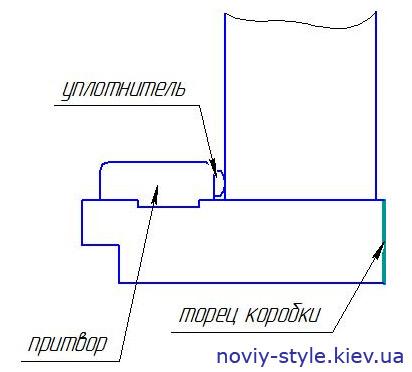 Выравнивание полотна относительно коробки Новый Стиль