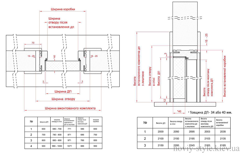 Розміри дверного блоку Новий Стиль з телескопічним погонажем