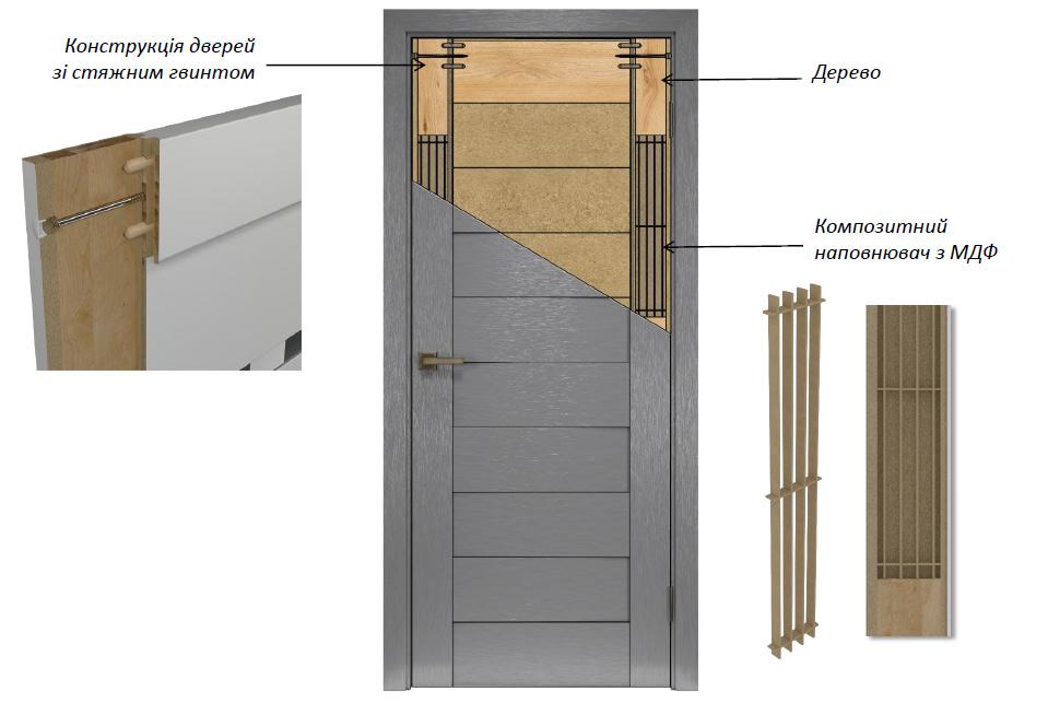 Конструктив збірних дверей
