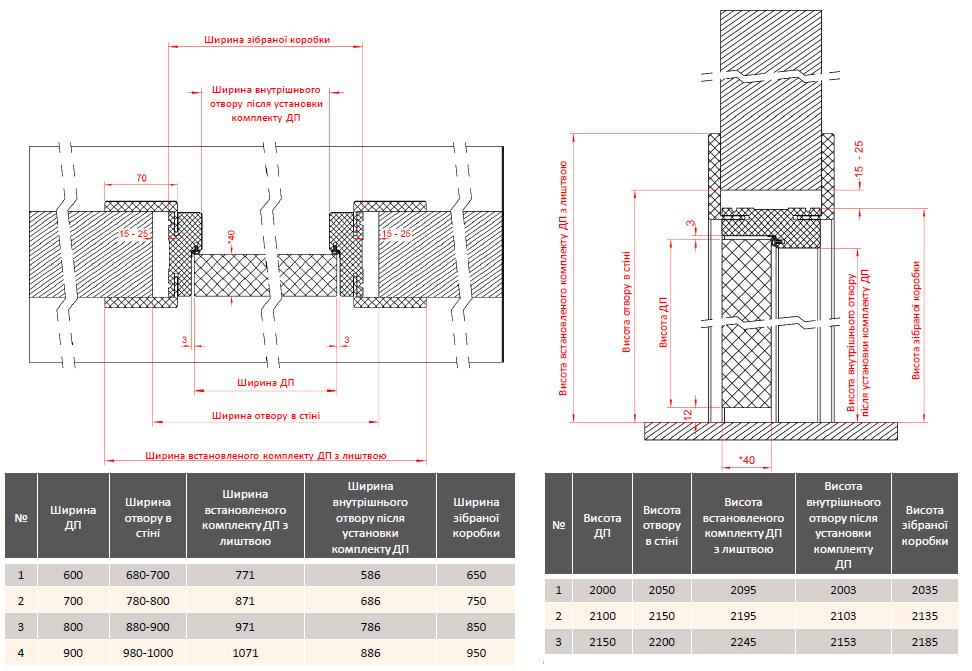 Схема монтажу і розміри блоків ОРНІ-Х
