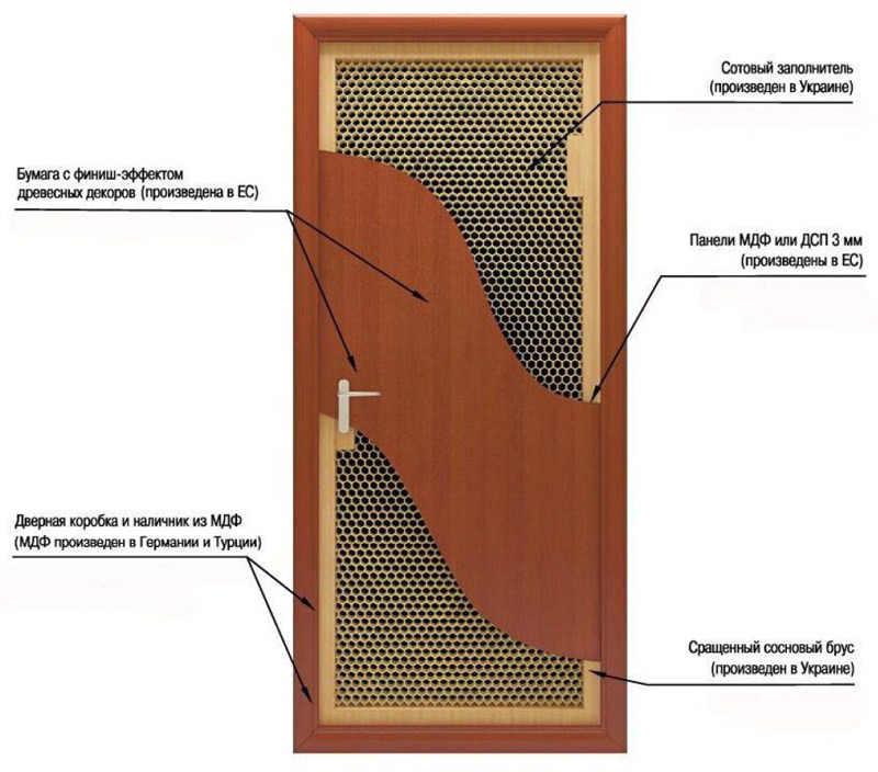 Структура дверного полотна ТМ Новый Стиль